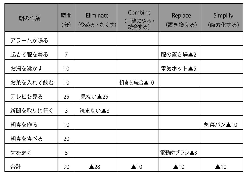 5Sの現場改善の基本スキル ①ムダの視点